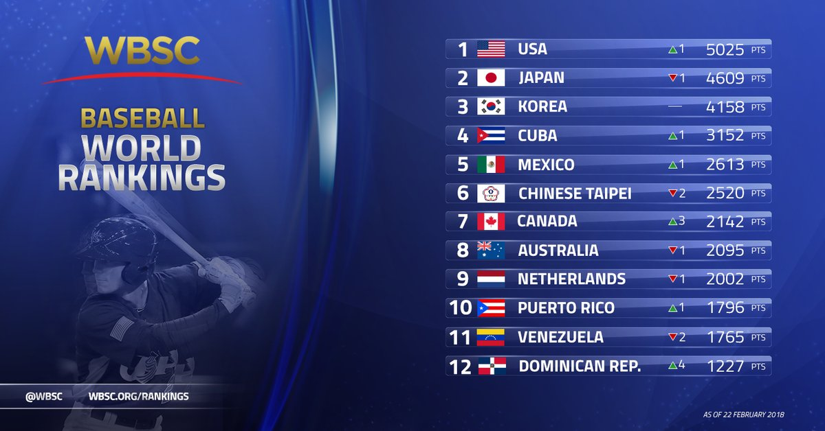 Canada jumps to #7 in latest WBSC Baseball World Rankings